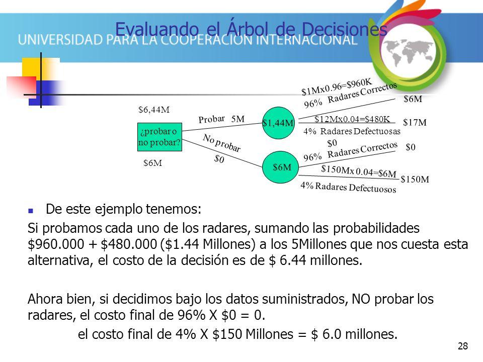 28 Evaluando el Árbol de Decisiones ¿probar o no probar? $6M $6,44M De este ejemplo tenemos: Si probamos cada uno de los radares, sumando las probabil