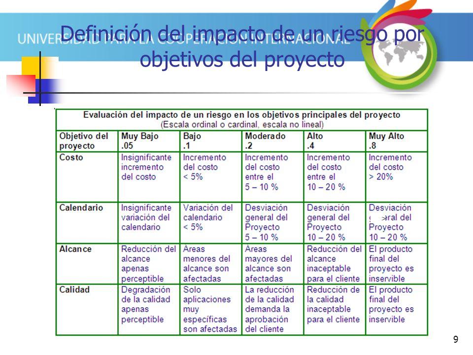 9 Definición del impacto de un riesgo por objetivos del proyecto >