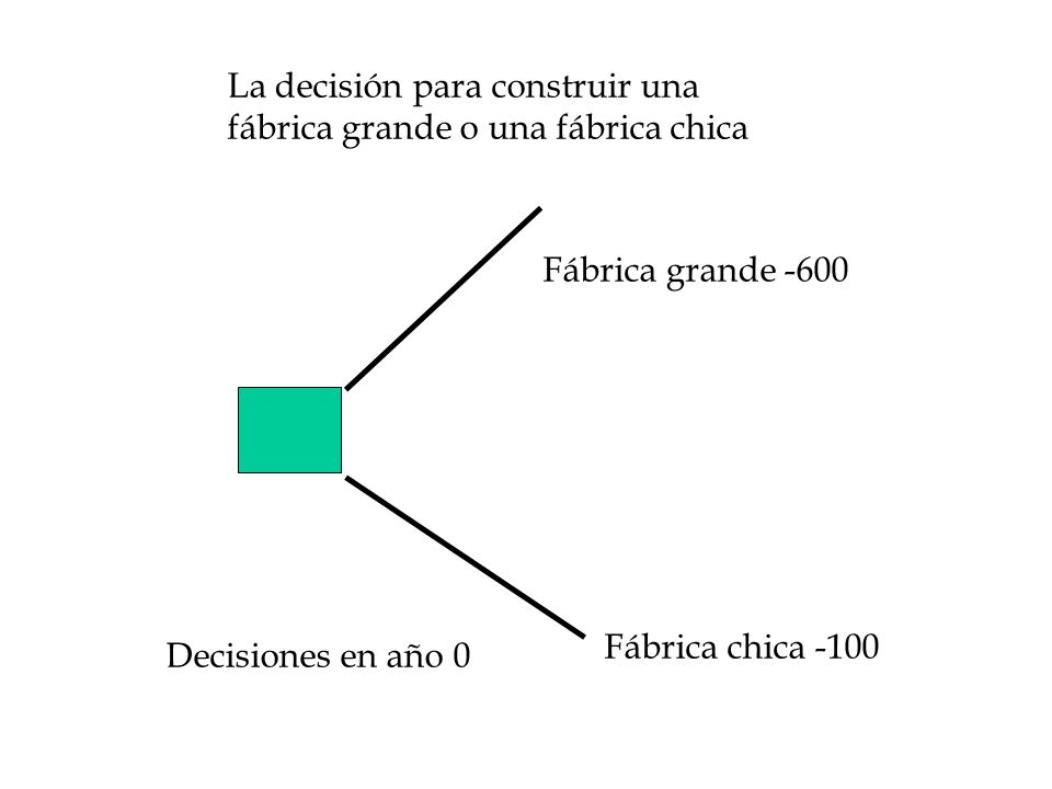 Ejemplo Tenemos que la ganancia promedio es 15 (.7) + 11 (.2) + 7 (.1) = 13.4 y la ganancia neta promedio es 13.4 - 10 = 3.4 b) Proyecto: EU (w - 10 + g) =.7 (w + 5) +.2 (w + 1) +.1 (w - 3) = w + 3.4 CETEs U (w - 10 + 11) = w + 1