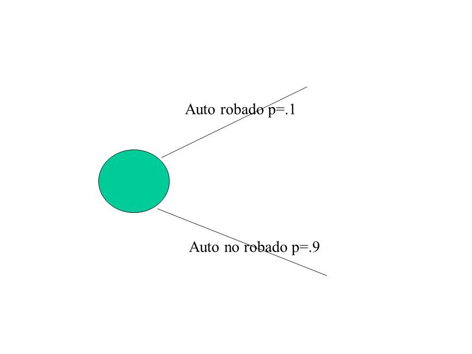Auto robado p=.1 Auto no robado p=.9 Encontrado p=.2 No encontrado p=.8