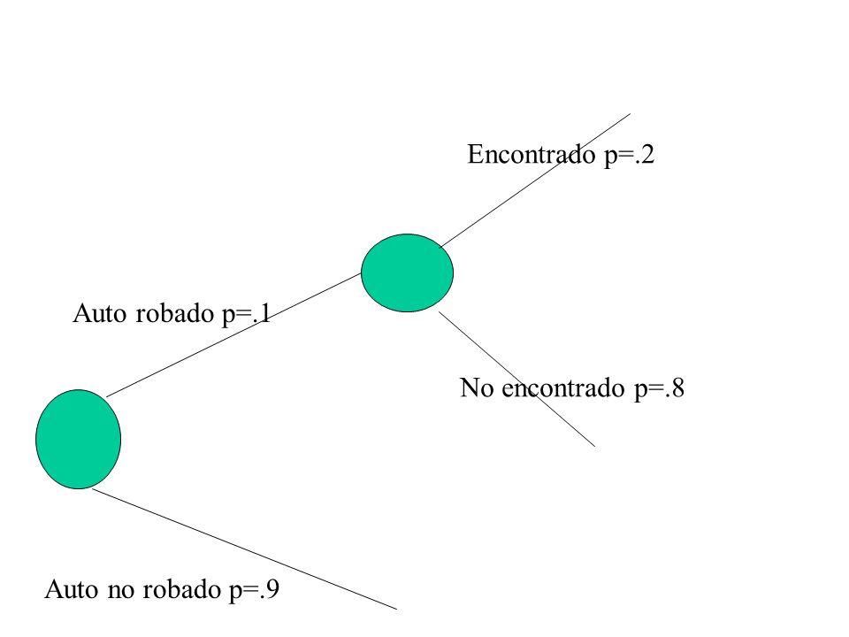 Auto robado p=.1 Auto no robado p=.9 Encontrado p=.2 No encontrado p=.8 Compañia paga p=.9 Compañia no paga p=.1 Dañado p=.7 No dañado p=.3