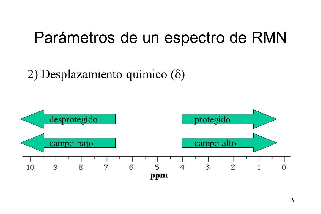 8 Parámetros de un espectro de RMN 2) Desplazamiento químico ( ) desprotegido campo bajo protegido campo alto