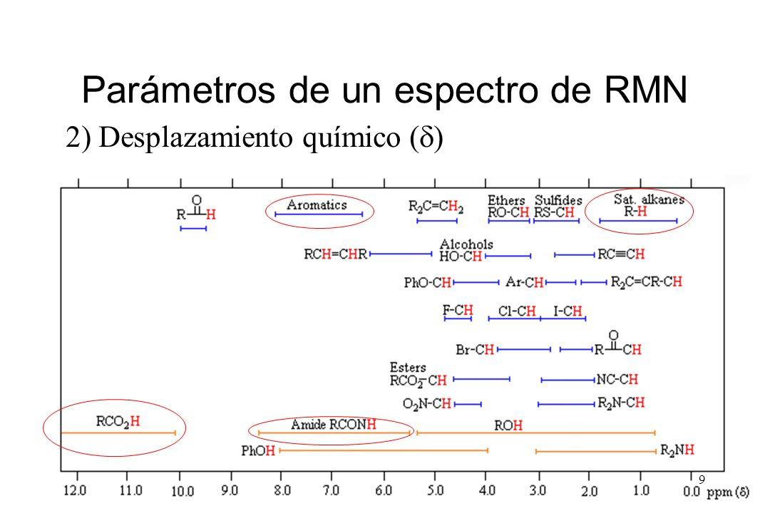 9 Parámetros de un espectro de RMN 2) Desplazamiento químico ( )