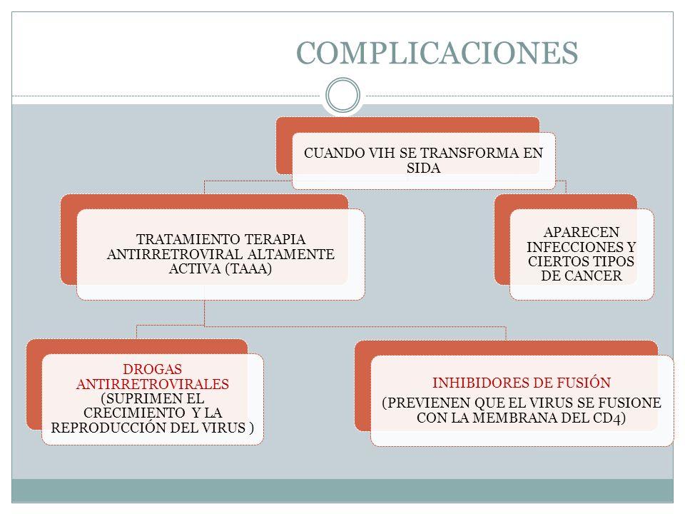 COMPLICACIONES CUANDO VIH SE TRANSFORMA EN SIDA TRATAMIENTO TERAPIA ANTIRRETROVIRAL ALTAMENTE ACTIVA (TAAA) DROGAS ANTIRRETROVIRALES (SUPRIMEN EL CREC