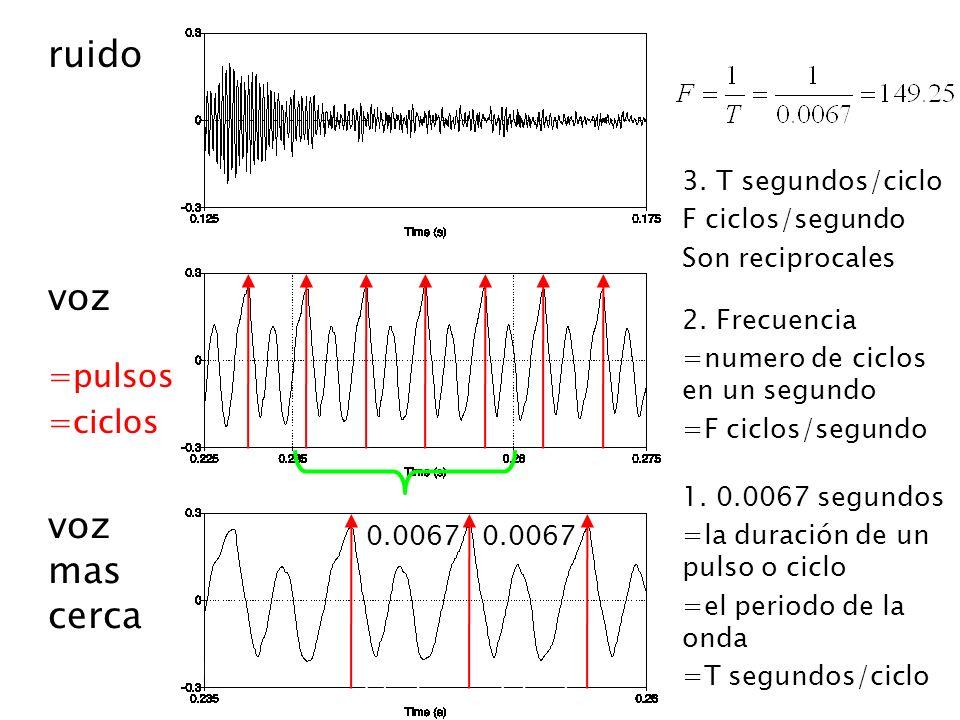 28 February 2014Taller de tonos, Oaxaca: Introduccion a la fonetica 7 ruido voz 0.0067 1.
