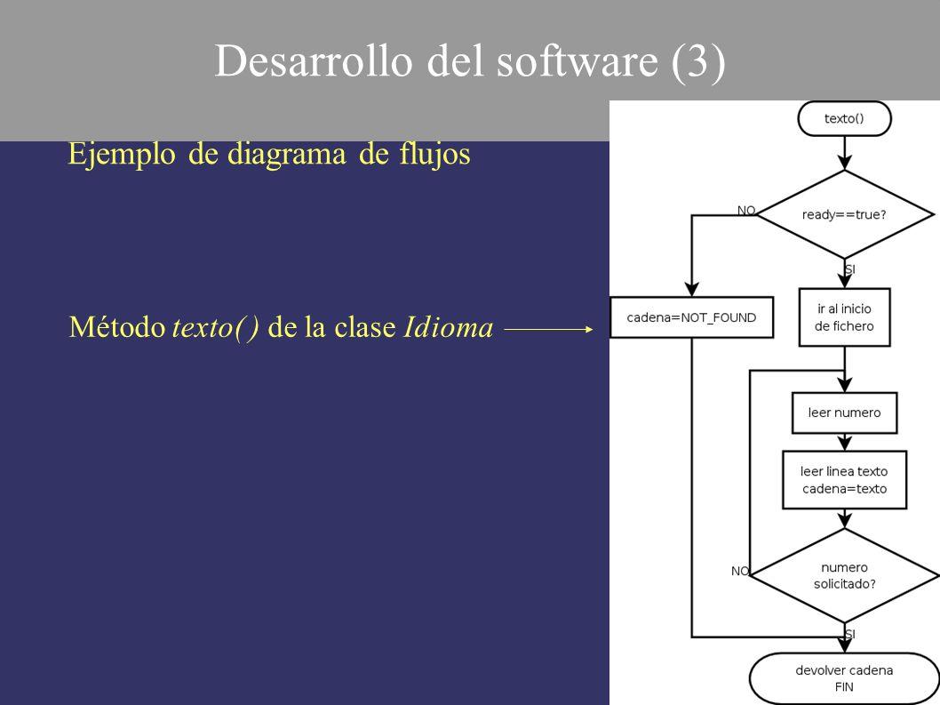 Ejemplo de diagrama de flujos Desarrollo del software (3) Método texto( ) de la clase Idioma