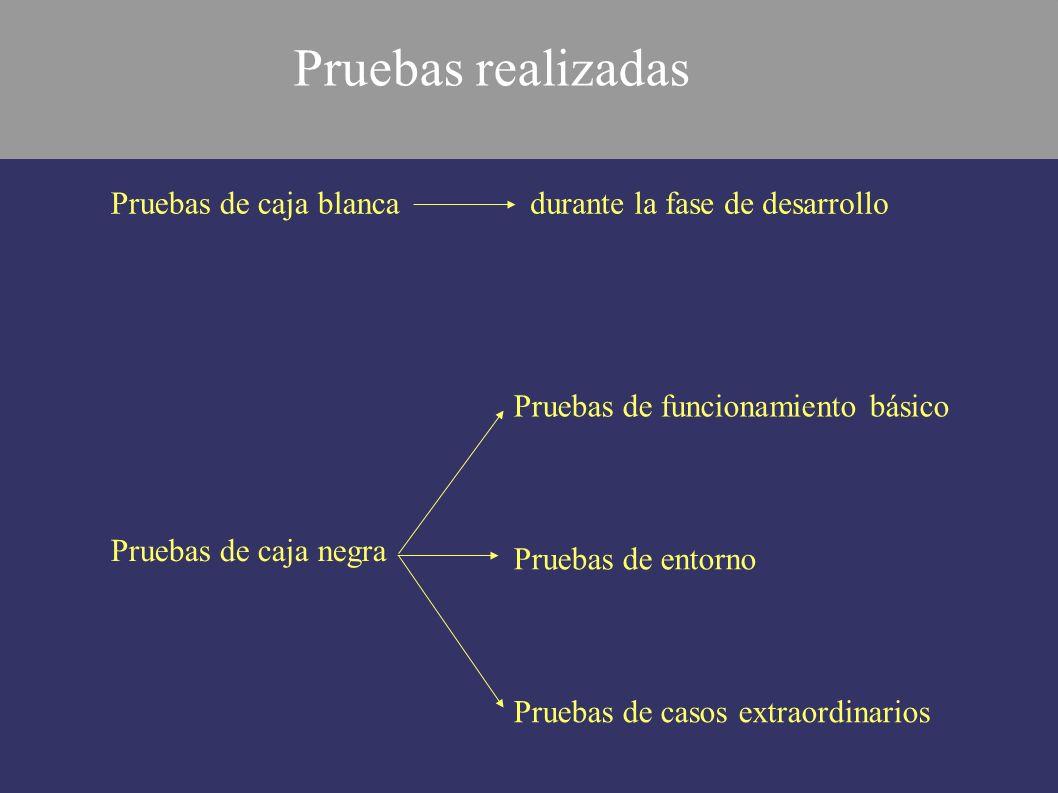 Pruebas de funcionamiento básico Pruebas de entorno Pruebas de casos extraordinarios Pruebas de caja blanca Pruebas de caja negra durante la fase de d