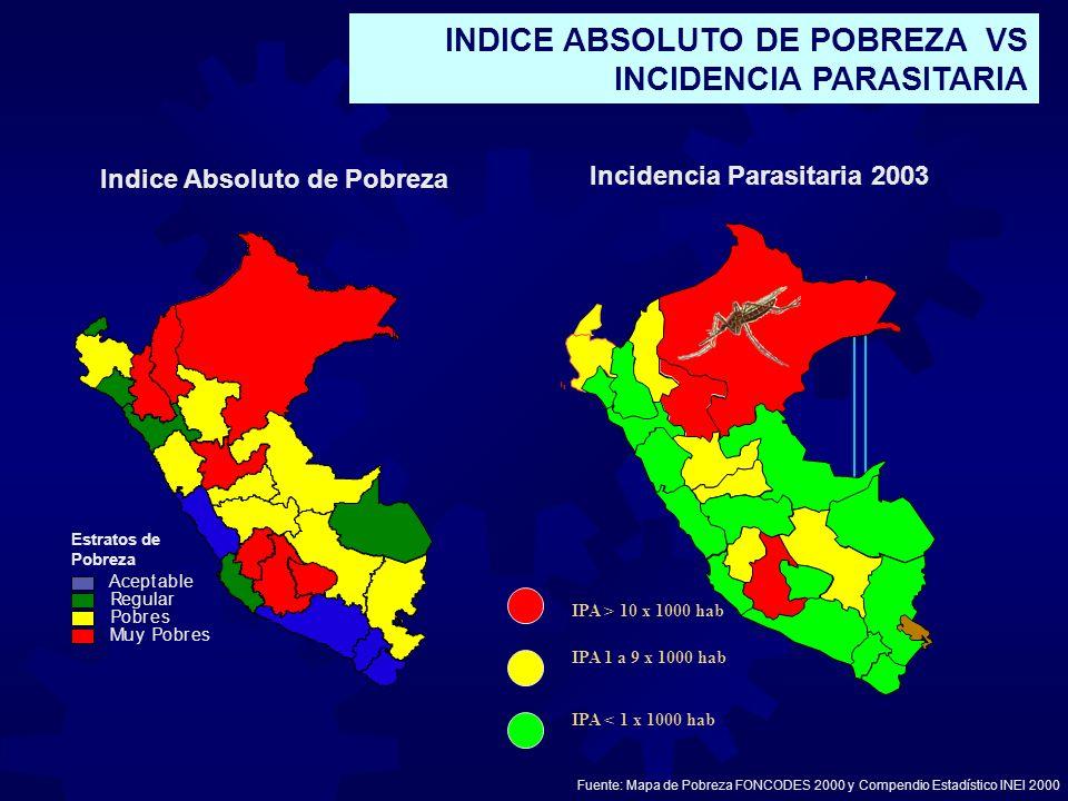 INDICE ABSOLUTO DE POBREZA VS INCIDENCIA PARASITARIA Indice Absoluto de Pobreza Estratos de Pobreza Aceptable Muy Pobres Pobres Regular Fuente: Mapa d