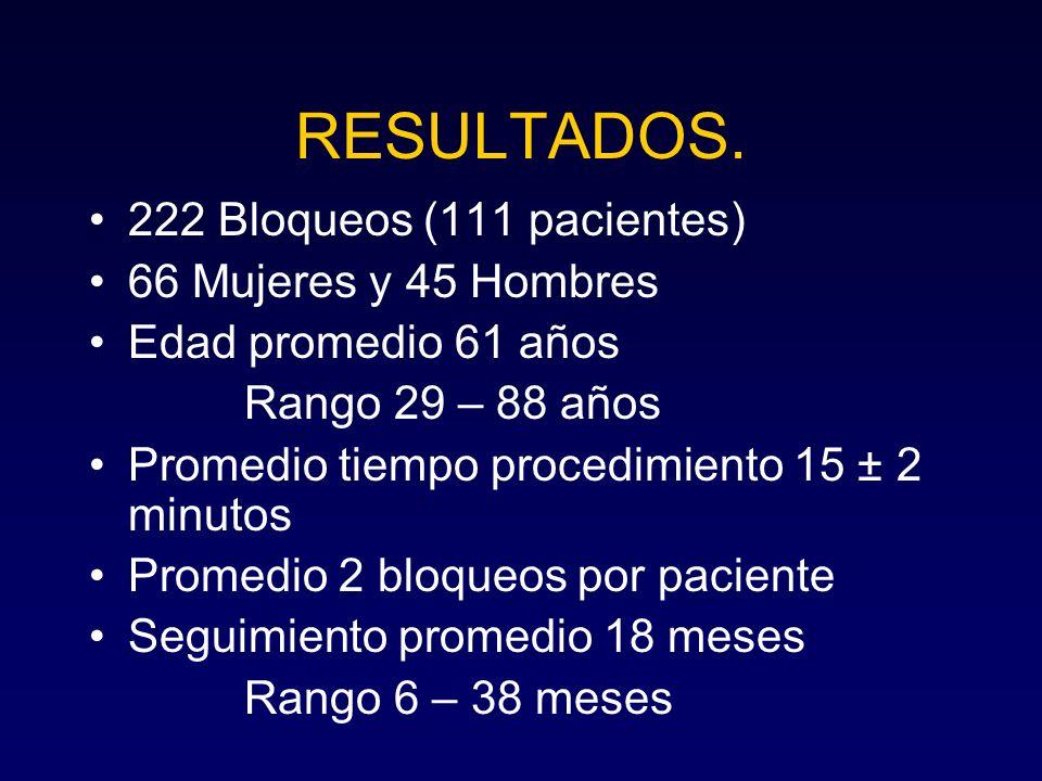 RESULTADOS. 222 Bloqueos (111 pacientes) 66 Mujeres y 45 Hombres Edad promedio 61 años Rango 29 – 88 años Promedio tiempo procedimiento 15 ± 2 minutos