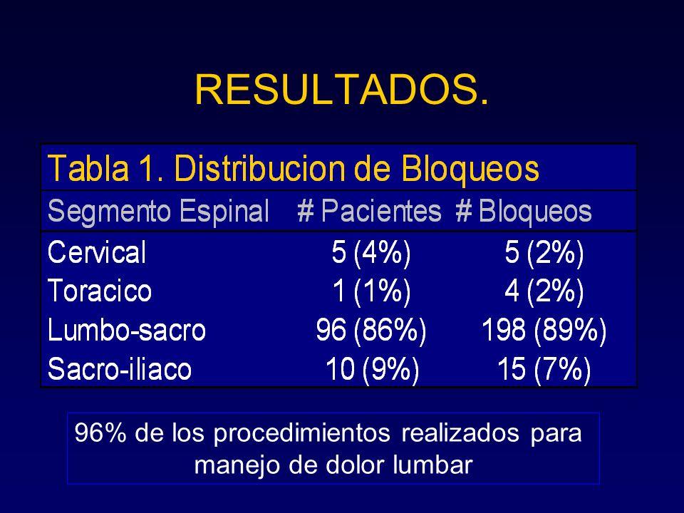 RESULTADOS. 96% de los procedimientos realizados para manejo de dolor lumbar
