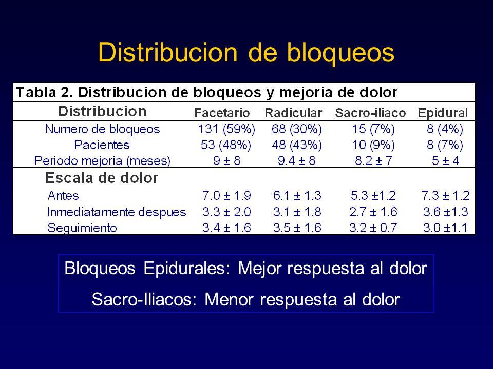 Distribucion de bloqueos Bloqueos Epidurales: Mejor respuesta al dolor Sacro-Iliacos: Menor respuesta al dolor