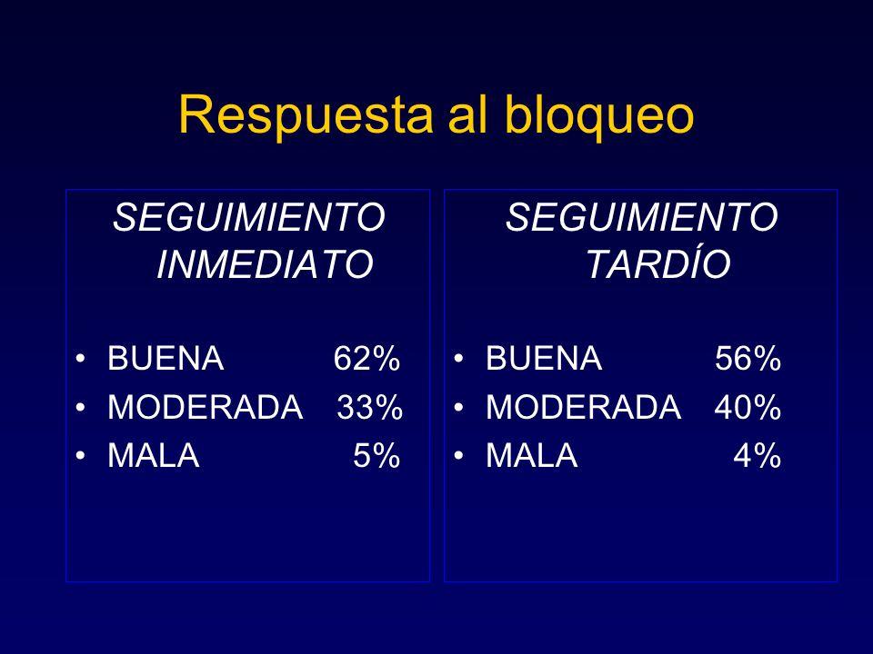 Respuesta al bloqueo SEGUIMIENTO INMEDIATO BUENA 62% MODERADA33% MALA 5% SEGUIMIENTO TARDÍO BUENA 56% MODERADA 40% MALA 4%