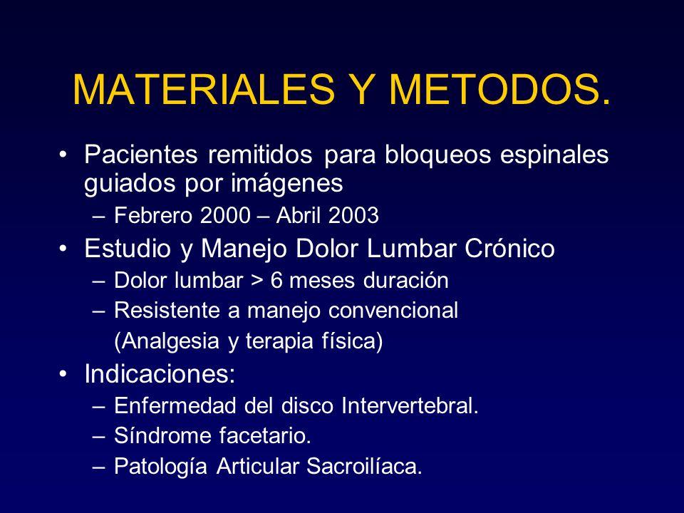 MATERIALES Y METODOS. Pacientes remitidos para bloqueos espinales guiados por imágenes –Febrero 2000 – Abril 2003 Estudio y Manejo Dolor Lumbar Crónic