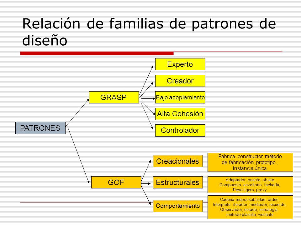 Relación de familias de patrones de diseño PATRONES GOF GRASP Experto Creador Bajo acoplamiento Alta Cohesión Controlador Creacionales Estructurales C