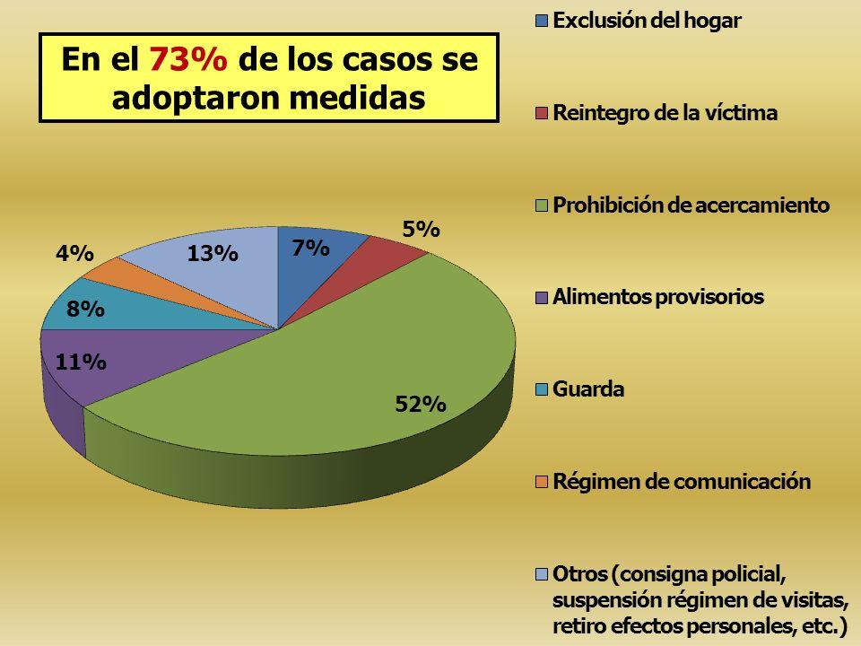 En el 73% de los casos se adoptaron medidas