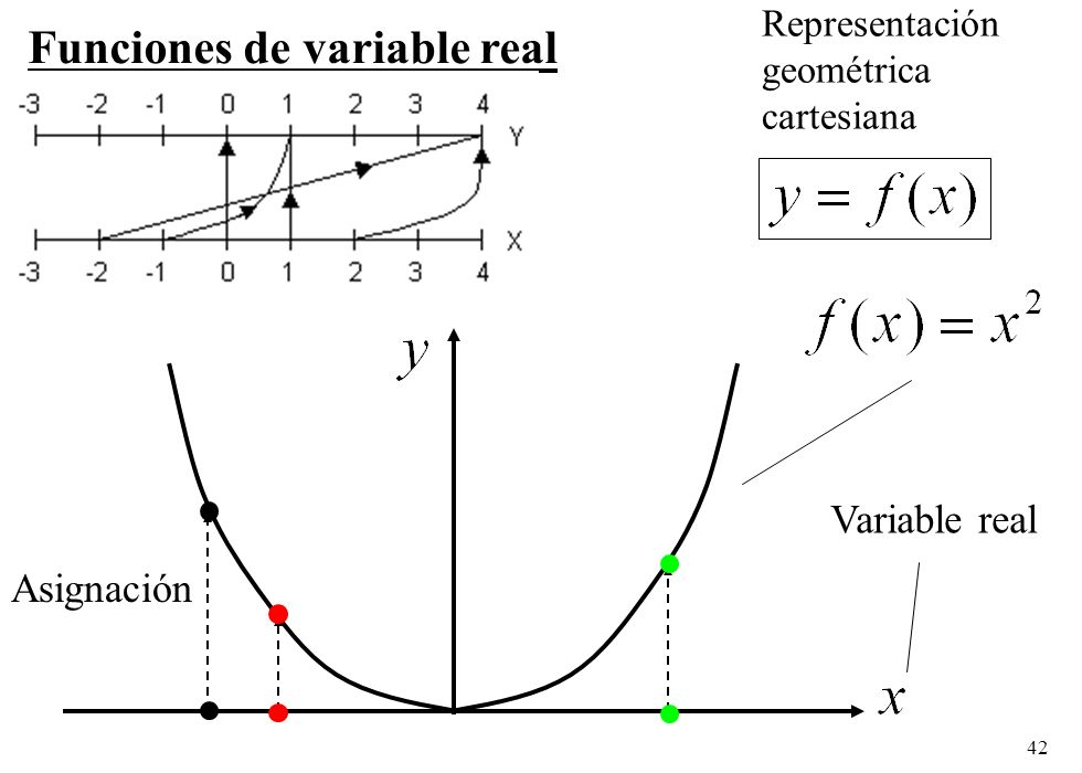 42 Funciones de variable real Representación geométrica cartesiana Variable real Asignación