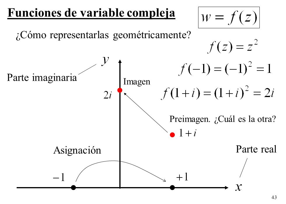 43 Funciones de variable compleja ¿Cómo representarlas geométricamente? Parte imaginaria Asignación Parte real Imagen Preimagen. ¿Cuál es la otra?