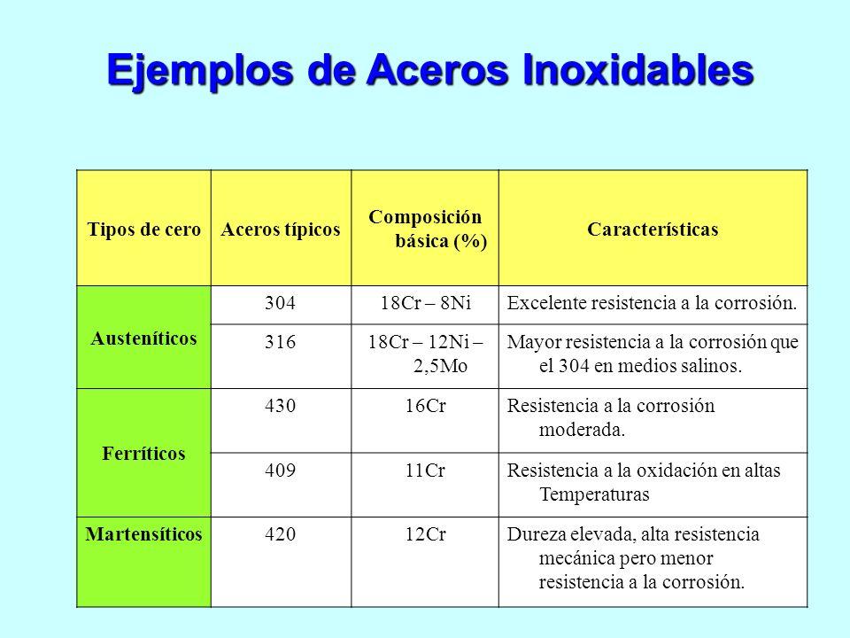 Tipos de ceroAceros típicos Composición básica (%) Características Austeníticos 30418Cr – 8NiExcelente resistencia a la corrosión. 31618Cr – 12Ni – 2,
