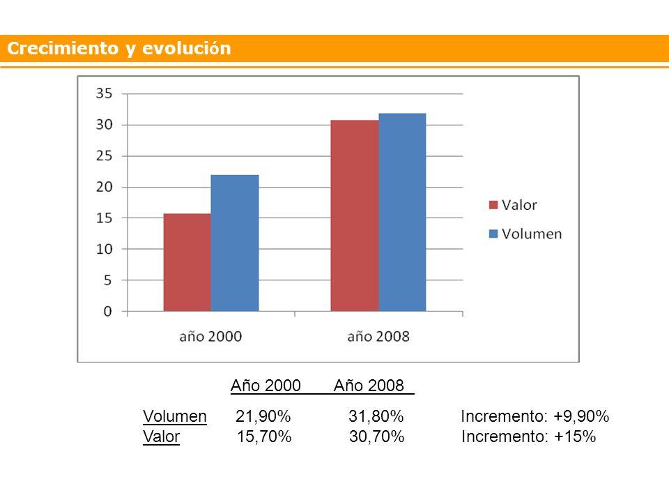 Año 2000 Año 2008 Volumen 21,90% 31,80% Incremento: +9,90% Valor 15,70% 30,70% Incremento: +15%