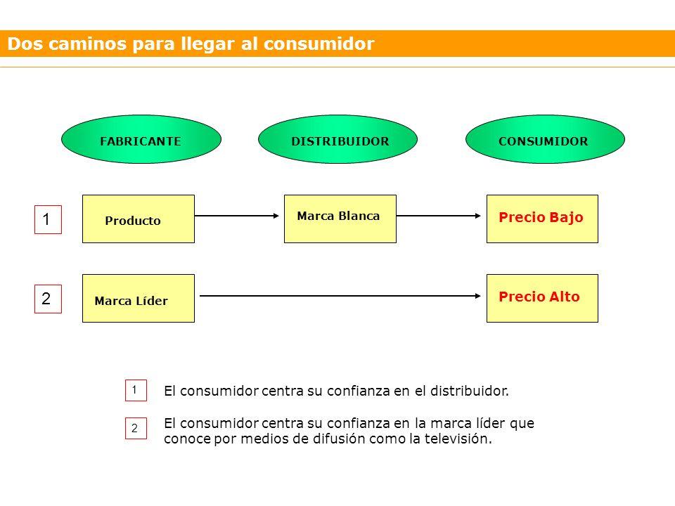 Dos caminos para llegar al consumidor FABRICANTECONSUMIDORDISTRIBUIDOR Producto Precio Bajo Marca Blanca Marca Líder Precio Alto 1 2 1 2 El consumidor centra su confianza en el distribuidor.