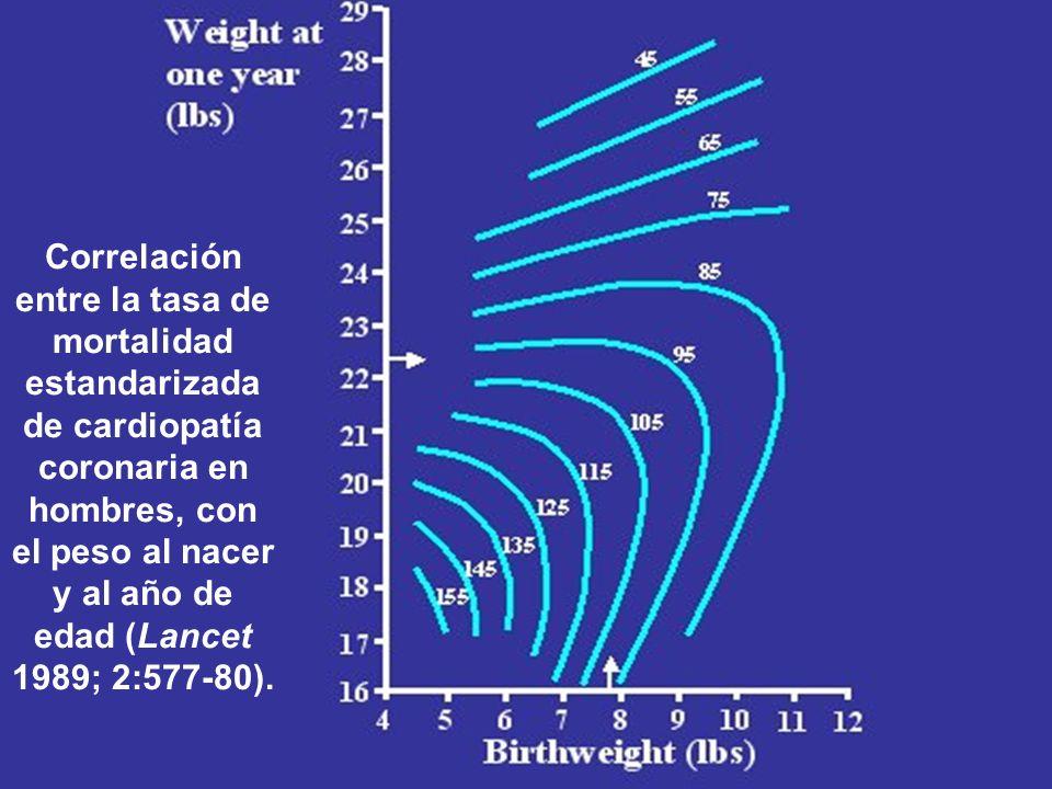 Correlación entre la tasa de mortalidad estandarizada de cardiopatía coronaria en hombres, con el peso al nacer y al año de edad (Lancet 1989; 2:577-8