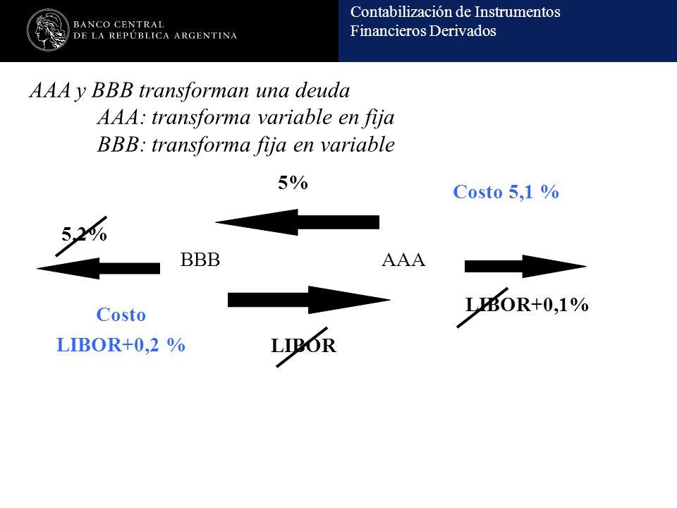 Contabilización de Instrumentos Financieros Derivados AAA y BBB transforman una deuda AAA: transforma variable en fija BBB: transforma fija en variable BBBAAA LIBOR 5% LIBOR+0,1% 5,2% Costo 5,1 % Costo LIBOR+0,2 %