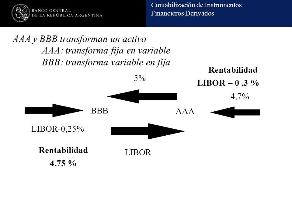 Contabilización de Instrumentos Financieros Derivados BBB AAA LIBOR 5% LIBOR-0,25% 4,7% Rentabilidad LIBOR – 0,3 % Rentabilidad 4,75 % AAA y BBB transforman un activo AAA: transforma fija en variable BBB: transforma variable en fija