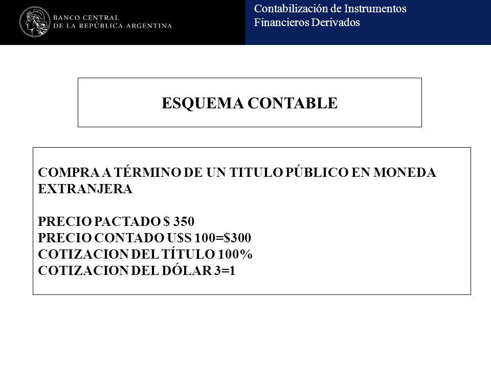 Contabilización de Instrumentos Financieros Derivados ESQUEMA CONTABLE COMPRA A TÉRMINO DE UN TITULO PÚBLICO EN MONEDA EXTRANJERA PRECIO PACTADO $ 350 PRECIO CONTADO U$S 100=$300 COTIZACION DEL TÍTULO 100% COTIZACION DEL DÓLAR 3=1