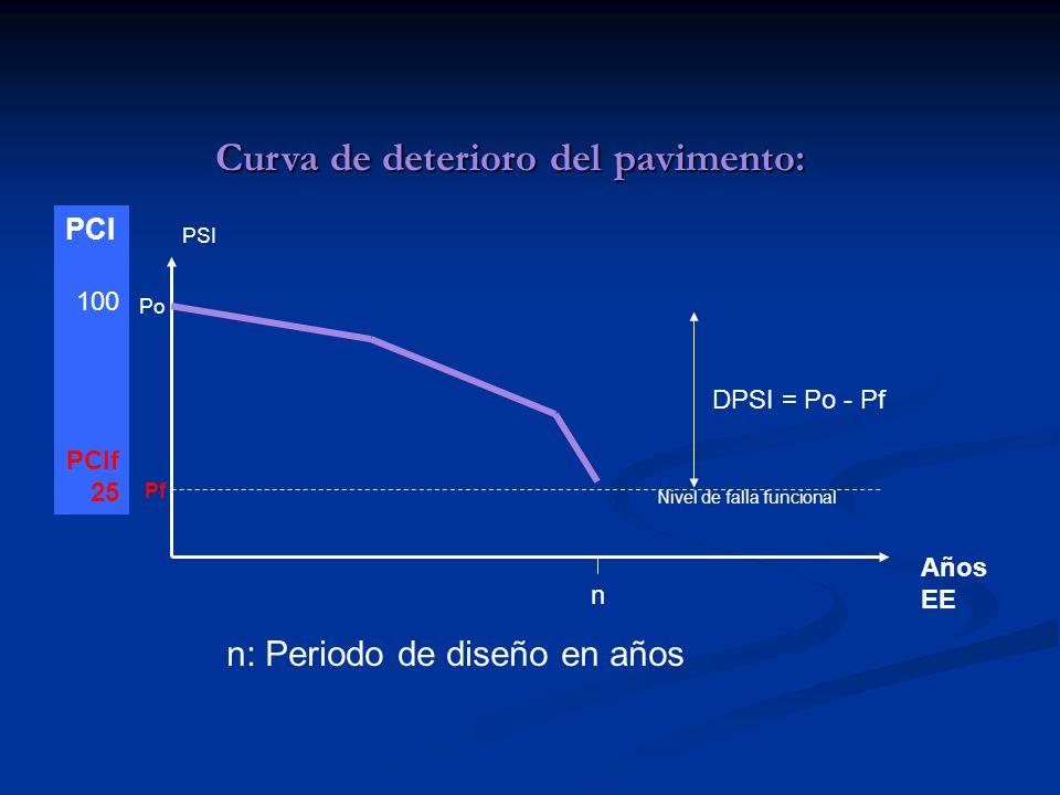 Curva de deterioro del pavimento: PSI n Años EE Po Pf 100 PCIf 25 PCI DPSI = Po - Pf Nivel de falla funcional n: Periodo de diseño en años