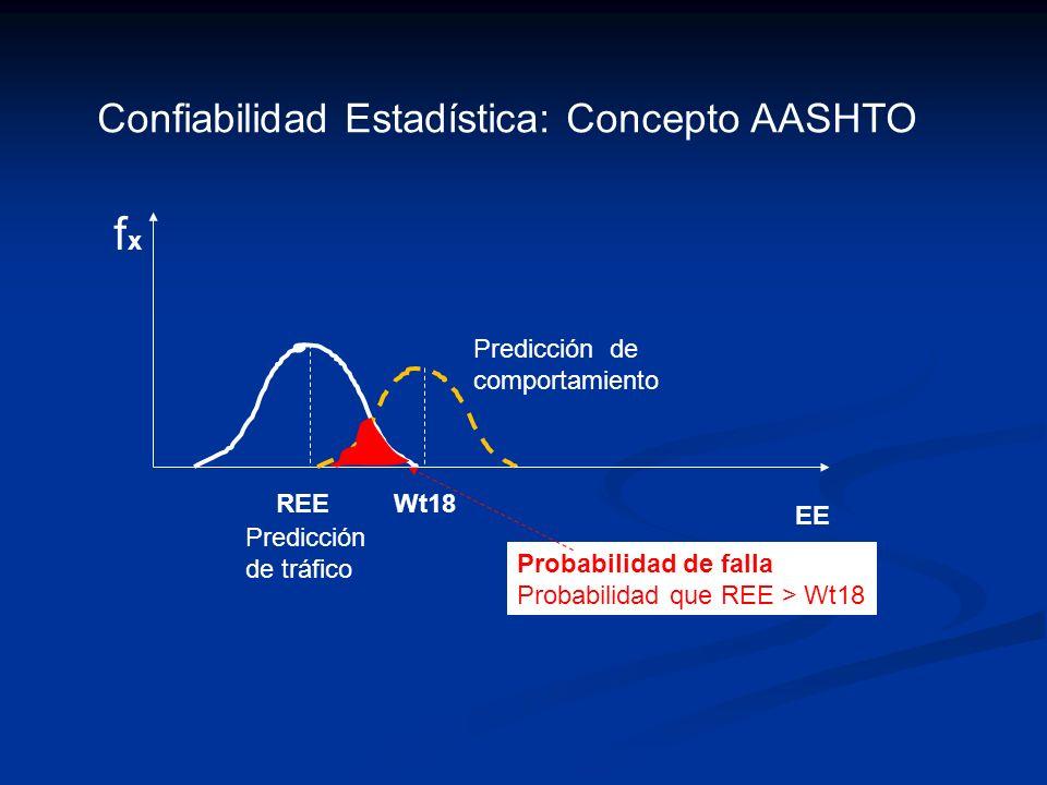 fxfx EE REEWt18 Predicción de tráfico Predicción de comportamiento Probabilidad de falla Probabilidad que REE > Wt18 Confiabilidad Estadística: Concep