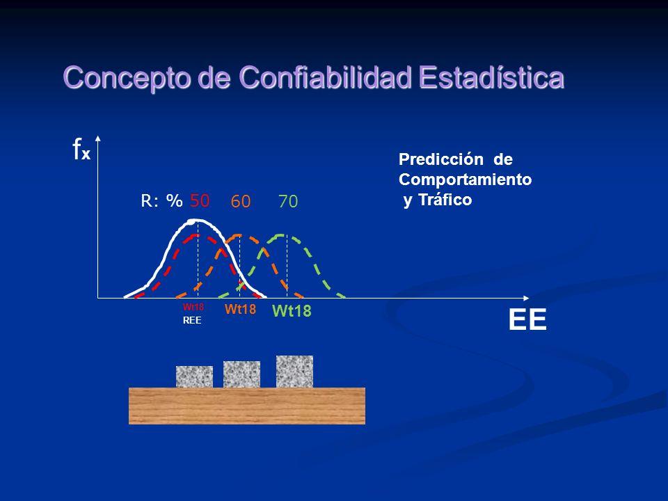 fxfx EE REE Wt18 Predicción de Comportamiento y Tráfico R: % 50 7060 Wt18 Concepto de Confiabilidad Estadística