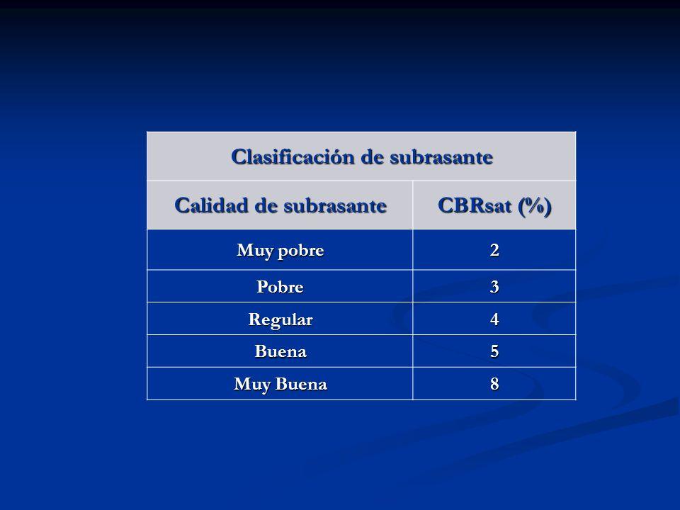 Clasificación de subrasante Calidad de subrasante CBRsat (%) Muy pobre 2 Pobre3 Regular4 Buena5 Muy Buena 8