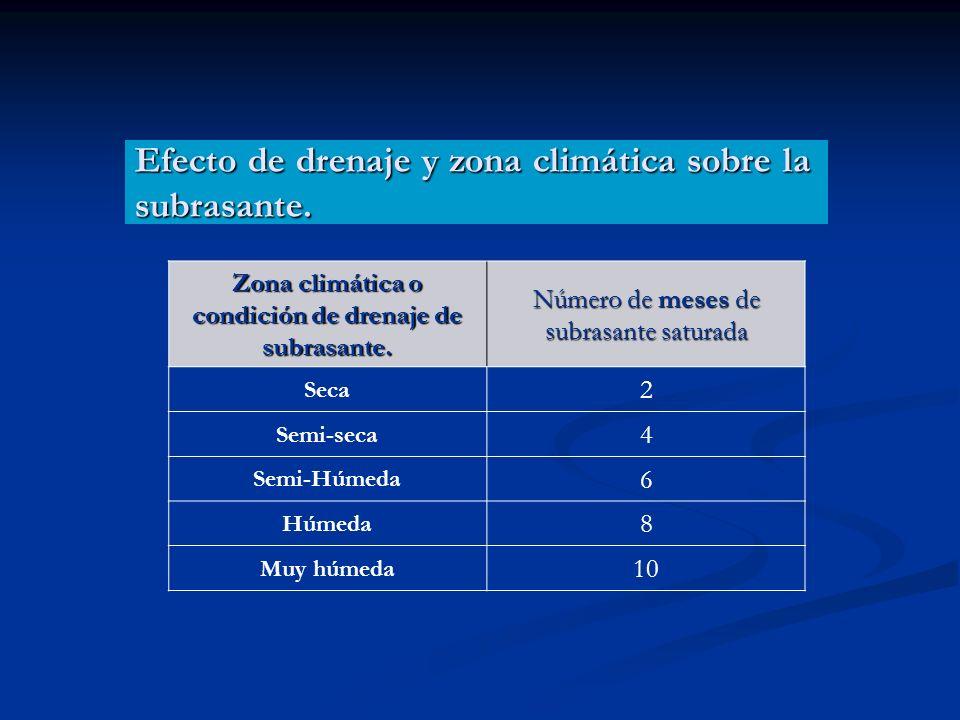 Efecto de drenaje y zona climática sobre la subrasante. Zona climática o condición de drenaje de subrasante. Número de meses de subrasante saturada Se