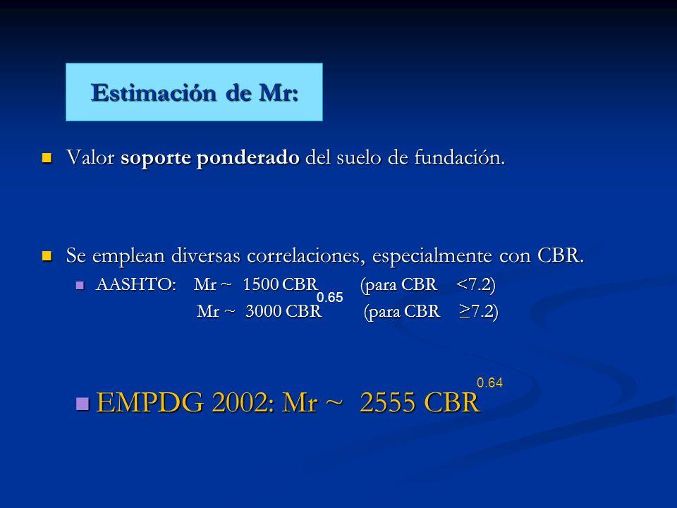 Valor soporte ponderado del suelo de fundación. Valor soporte ponderado del suelo de fundación. Se emplean diversas correlaciones, especialmente con C