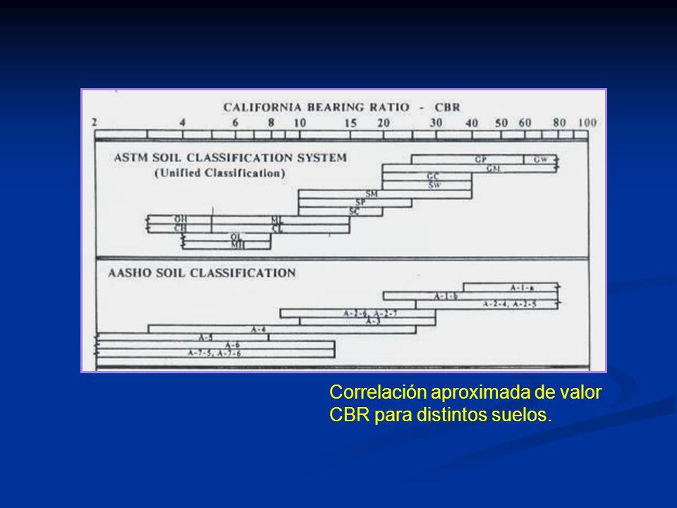 Correlación aproximada de valor CBR para distintos suelos.