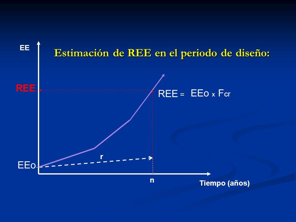 Estimación de REE en el periodo de diseño: EE Tiempo (años) EEo n r REE REE = EEo x F cr