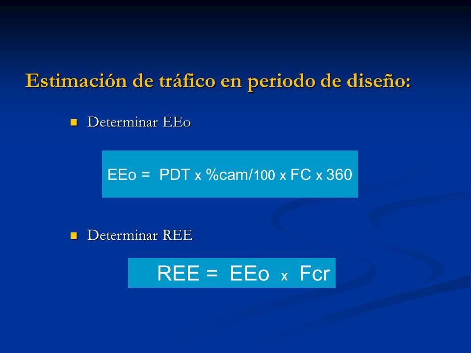 Estimación de tráfico en periodo de diseño: Determinar EEo Determinar EEo Determinar REE Determinar REE REE = EEo x Fcr EEo = PDT x %cam/ 100 x FC x 3
