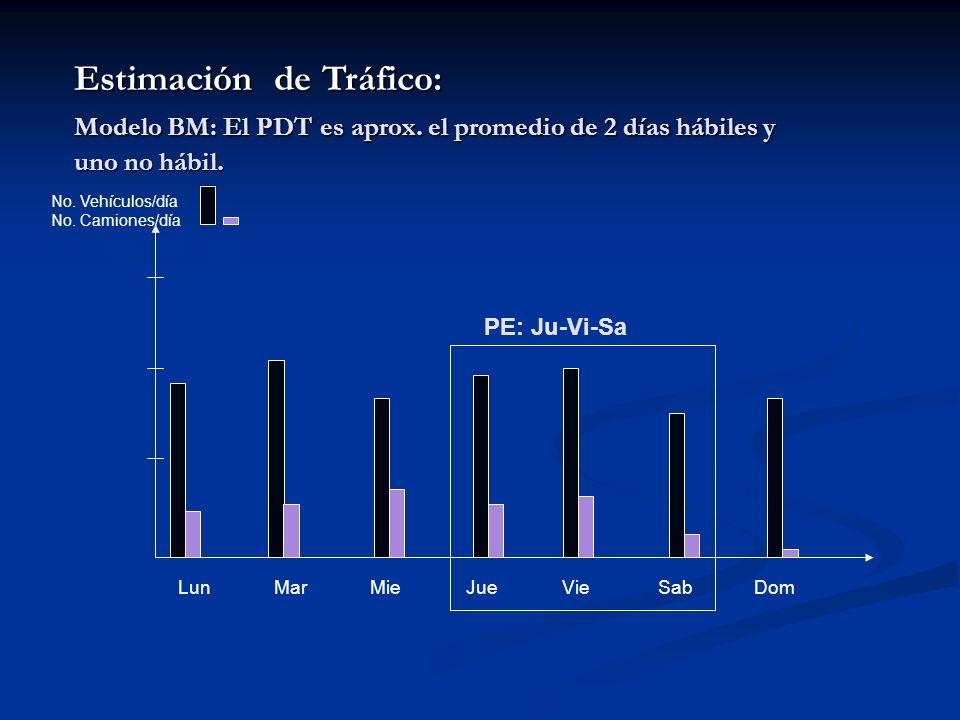 Estimación de Tráfico: Modelo BM: El PDT es aprox. el promedio de 2 días hábiles y uno no hábil. LunMarMieJueVieSabDom No. Vehículos/día No. Camiones/