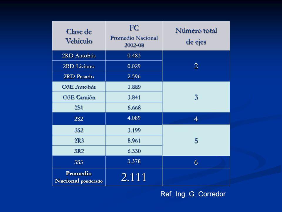 Clase de Vehículo FC Promedio Nacional 2002-08 Número total de ejes 2RD Autobús 0.483 2 2RD Liviano 0.029 2RD Pesado 2.596 O3E Autobús 1.889 3 O3E Cam