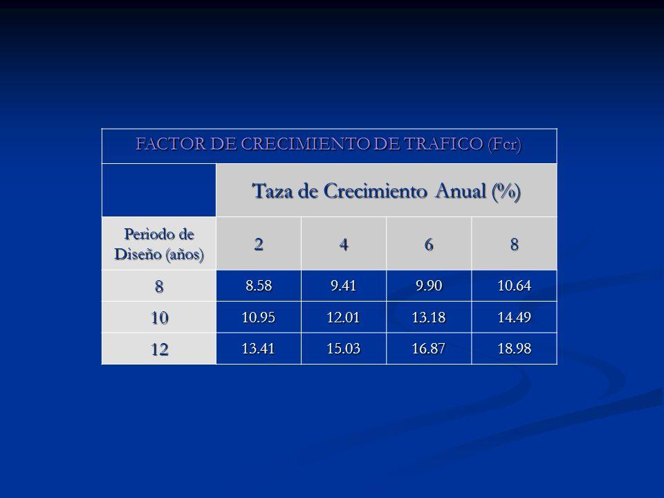 FACTOR DE CRECIMIENTO DE TRAFICO (Fcr) Taza de Crecimiento Anual (%) Periodo de Diseño (años) 2468 88.589.419.9010.64 1010.9512.0113.1814.49 1213.4115
