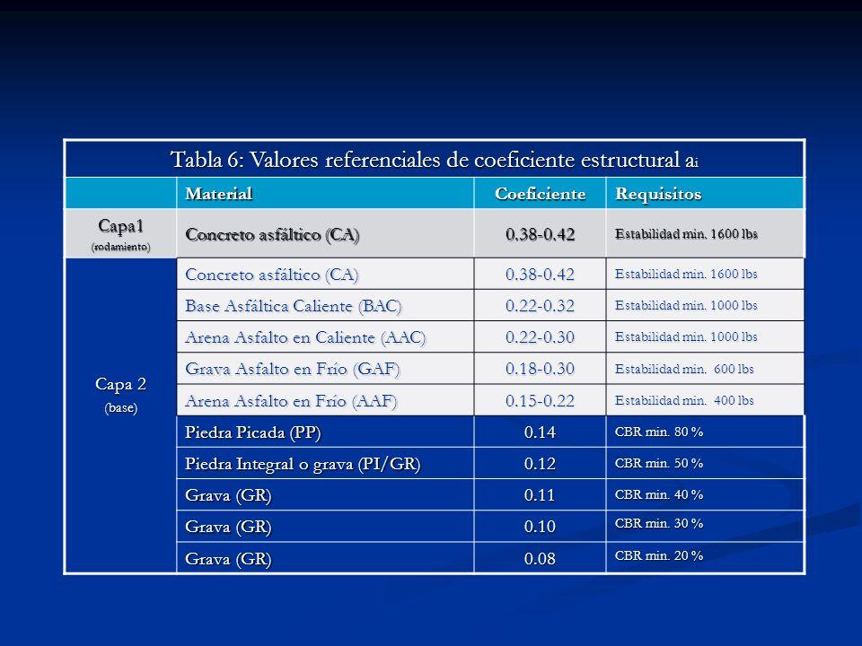 Tabla 6: Valores referenciales de coeficiente estructural a i Material Coeficiente Requisitos Capa1(rodamiento) Concreto asfáltico (CA) 0.38-0.42 Esta