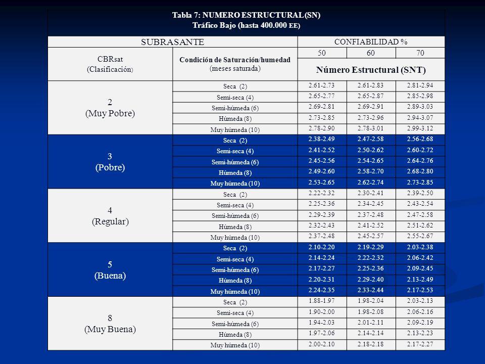 Tabla 7: NUMERO ESTRUCTURAL (SN) Tráfico Bajo (hasta 400.000 EE) SUBRASANTE CONFIABILIDAD % CBRsat (Clasificación ) Condición de Saturación/humedad (m