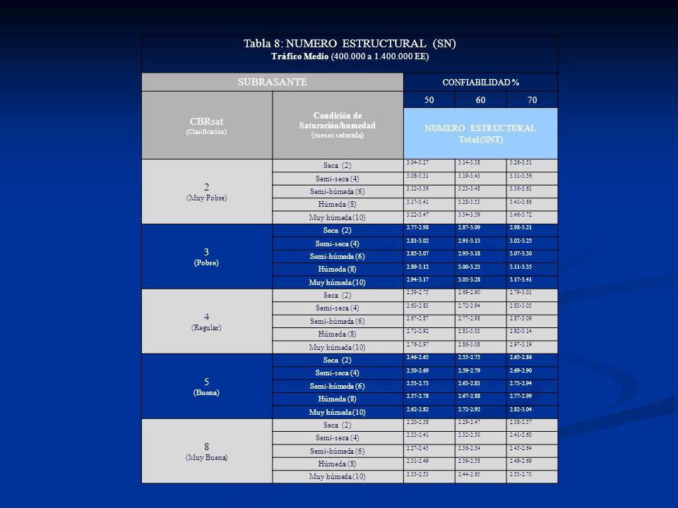 Tabla 8: NUMERO ESTRUCTURAL (SN) Tráfico Medio (400.000 a 1.400.000 EE) SUBRASANTE CONFIABILIDAD % CBRsat (Clasificación) Condición de Saturación/hume