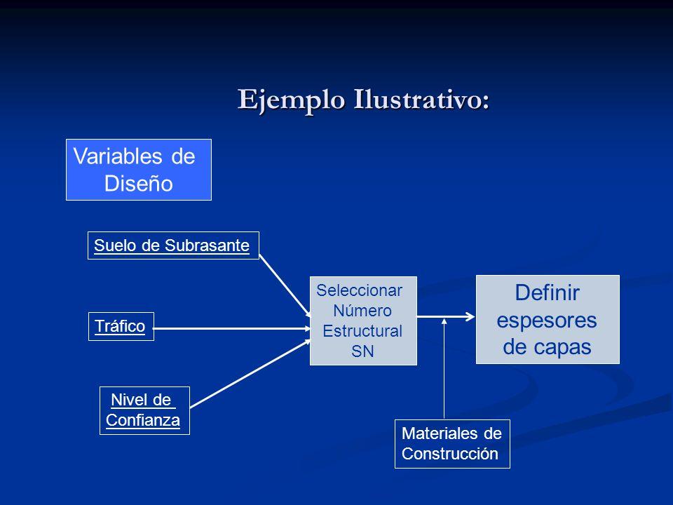 Ejemplo Ilustrativo: Suelo de Subrasante Tráfico Nivel de Confianza Variables de Diseño Seleccionar Número Estructural SN Definir espesores de capas M