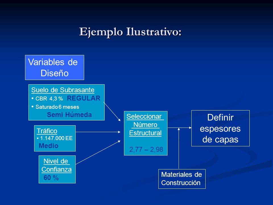 Ejemplo Ilustrativo: Suelo de Subrasante CBR 4,3 % REGULAR Saturado 6 meses Semi Húmeda Tráfico 1.147.000 EE Medio Nivel de Confianza 60 % Variables d