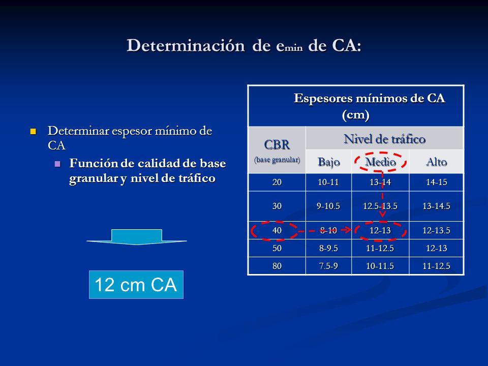 Determinar espesor mínimo de CA Determinar espesor mínimo de CA Función de calidad de base granular y nivel de tráfico Función de calidad de base gran