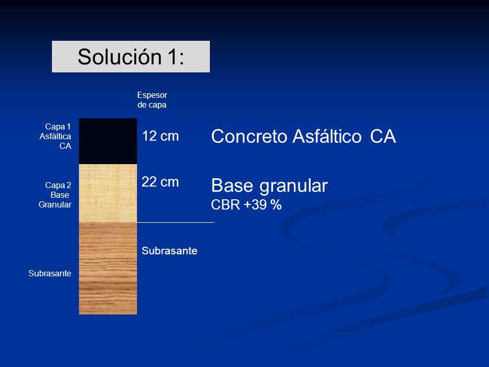 Capa 1 Asfáltica CA Capa 2 Base Granular Subrasante 12 cm 22 cm Subrasante Espesor de capa Concreto Asfáltico CA Solución 1: Base granular CBR +39 %