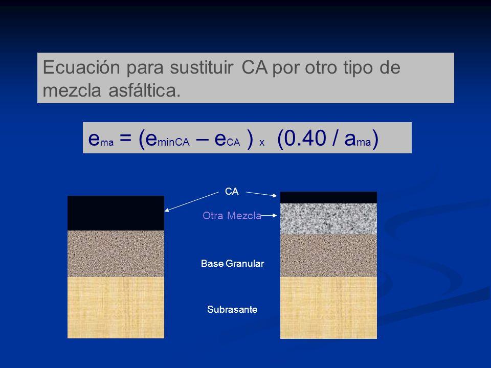 Ecuación para sustituir CA por otro tipo de mezcla asfáltica. e ma = (e minCA – e CA ) x (0.40 / a ma ) CA Otra Mezcla Base Granular Subrasante