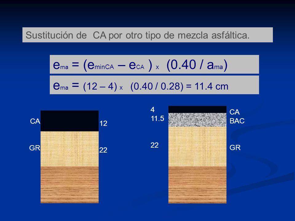 e ma = (e minCA – e CA ) x (0.40 / a ma ) 12 22 e ma = (12 – 4) x (0.40 / 0.28) = 11.4 cm CA GR CA BAC GR 4 11.5 22 Sustitución de CA por otro tipo de