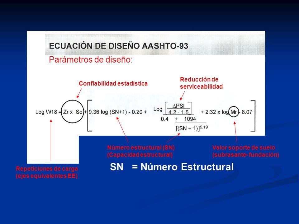Parámetros de diseño: Confiabilidad estadística Valor soporte de suelo (subrasante- fundación) Número estructural (SN) (Capacidad estructural) Reducci